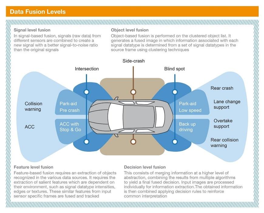 Visteon | Current sensor data fusion architectures: Visteon's approach