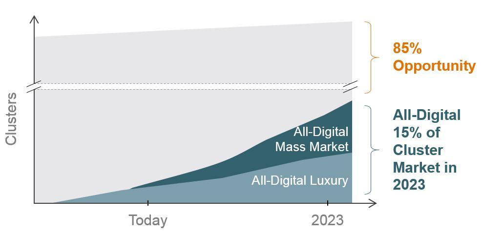 digital-instrument-cluster-market-opportunity-graph-visteon