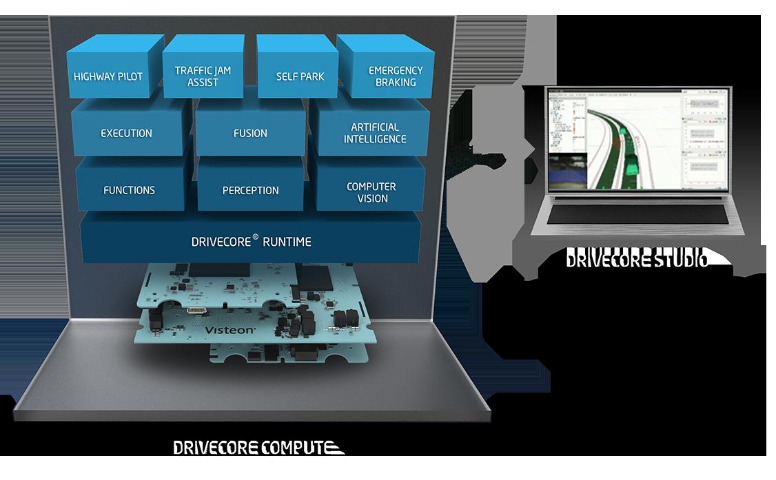 visteon-autonomous-block-diagram-driecore-studio