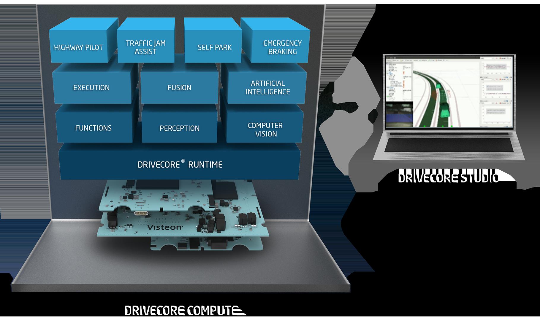 autonomous-technology-block-diagram-visteon-drivecore